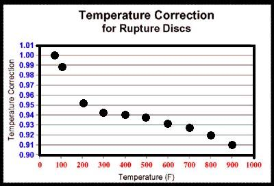 Temp_Correction_for_Rupture_Discs.jpg