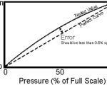 Transmitter calibration curve